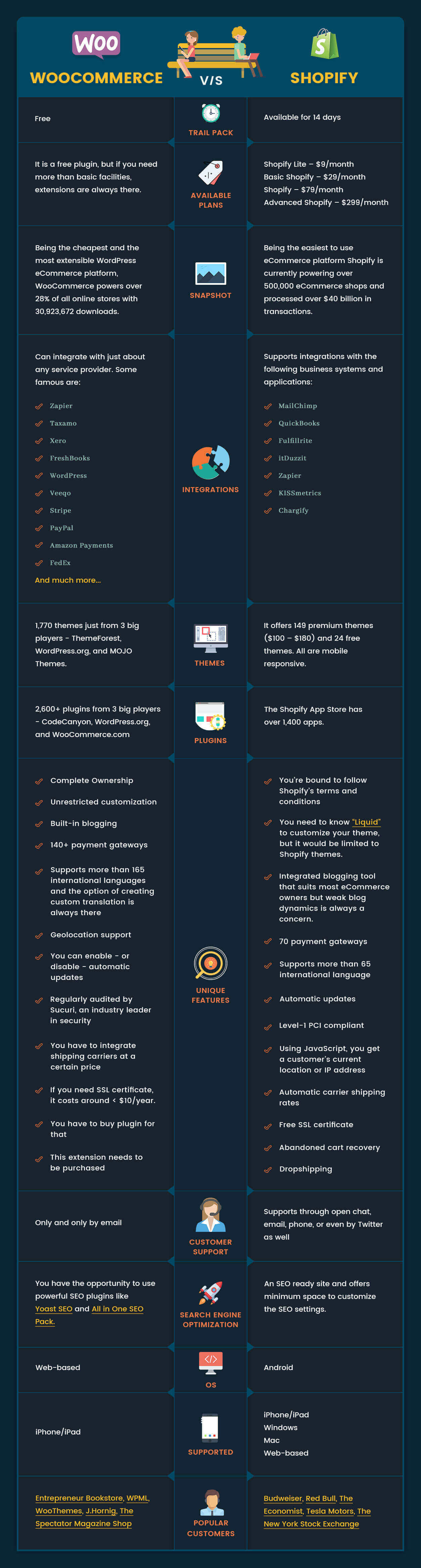 WooCommerce Vs. Shopify. Which eCommerce Platform is Best for Me- infographic
