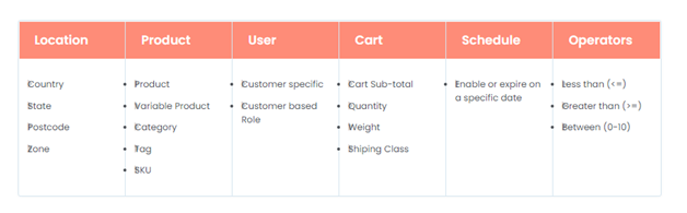 Apply bulk discount for multiple Parameters using WooCommerce Dynamic Pricing and Discount Plugin
